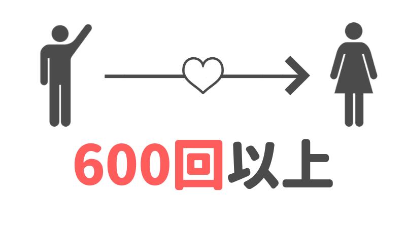タップル誕生で、毎月600回いいねを送れるというイメージ図