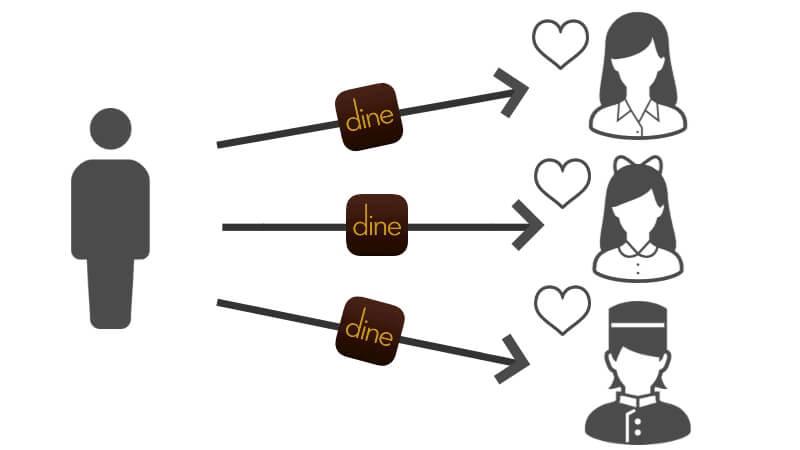 Dine(ダイン)を使って多くの女性にアプローチをしている男性のイメージ画像