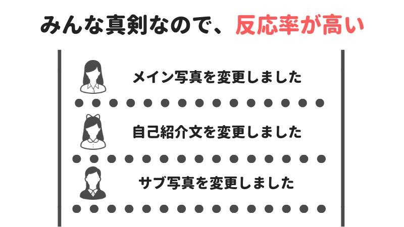 マッチングアプリOmiaiのタイムライン機能が非常に使いやすいというイメージ図