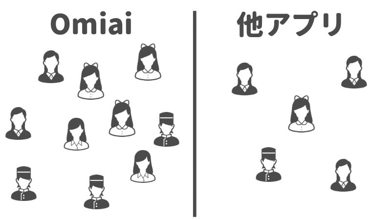 マッチングアプリOmiaiが、他のアプリに比べて人数が多いことを表すイメージ図