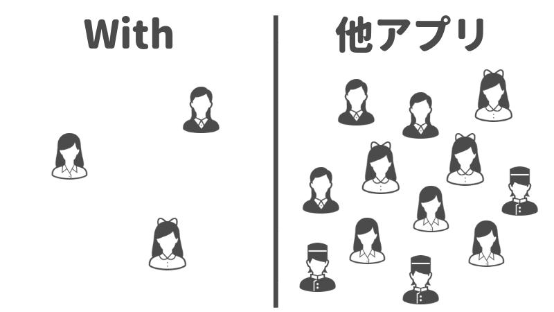 マッチングアプリのWithで、他のアプリよりも人が少ない印象があるというイメージ画像