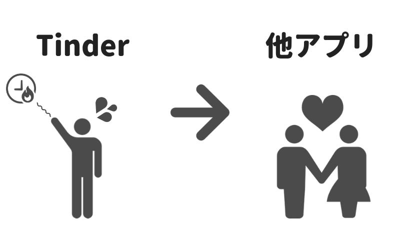マッチングアプリのTInderを使うより、他のアプリを利用しようというイメージ画像