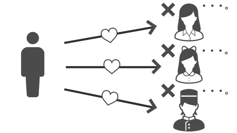 タップルはブサメンに厳しいというイメージ図