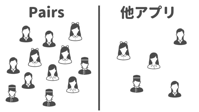 マッチングアプリのPairs(ペアーズ)が、他のアプリに比べて圧倒的に人が多いことを表したイメージ画像